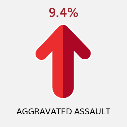 Aggravated Assault YTD Comparison to Previous YTD (as of 10/2/21)