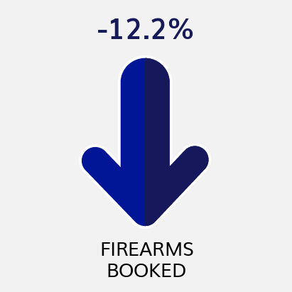 Firearms Booked YTD Comparison to Previous YTD (as of 12/31/20)