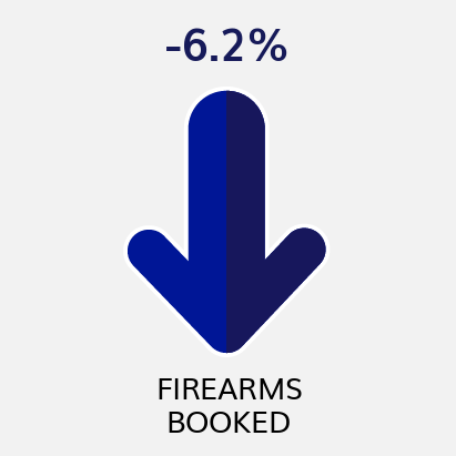 Firearms Booked YTD Comparison to Previous YTD (as of 2/6/21)