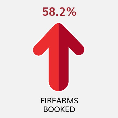 Firearms Booked YTD Comparison to Previous YTD (as of 6/30/21)