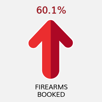 Firearms Booked YTD Comparison to Previous YTD (as of 4/30/21)