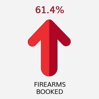 Firearms Booked YTD Comparison to Previous YTD (as of 7/31/21)