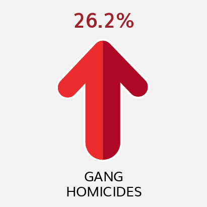 Gang Homicides YTD Comparison to Previous YTD (as of 9/11/21)