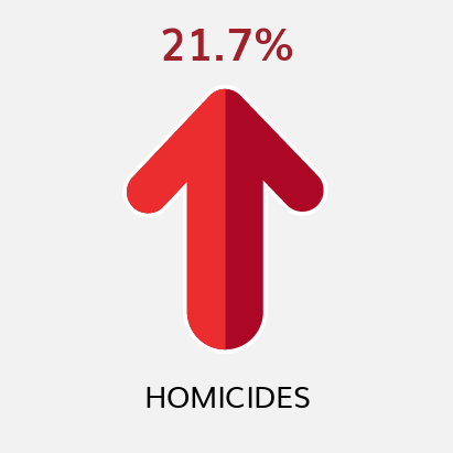 Homicides YTD Comparison to Previous YTD (as of 9/11/21)