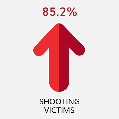Shooting Victims YTD Comparison to Previous YTD (as of 4/3/21)