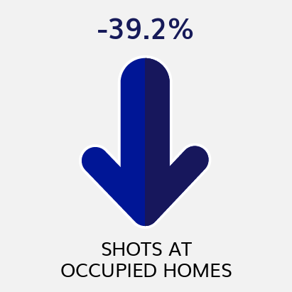Shots at Occupied Homes YTD Comparison to Previous YTD (as of 6/19/21)