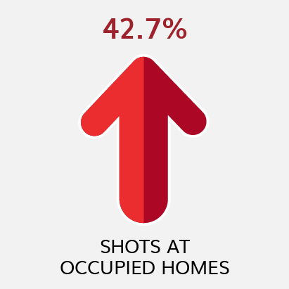 Shots at Occupied Homes YTD Comparison to Previous YTD (as of 12/31/20)