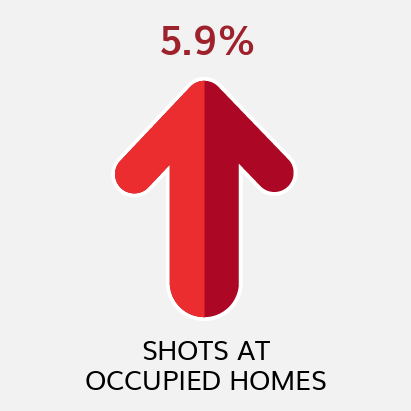 Shots at Occupied Homes YTD Comparison to Previous YTD (as of 4/3/21)