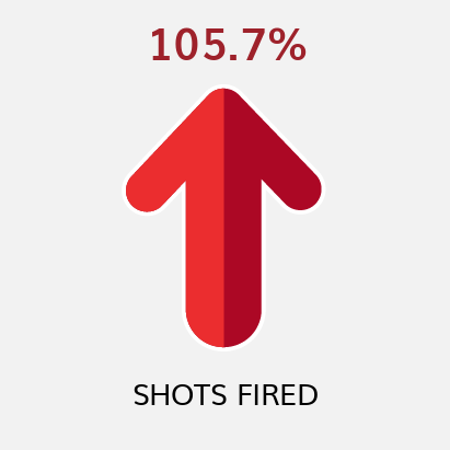 Shots Fired YTD Comparison to Previous YTD (as of 2/6/21)