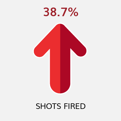 Shots Fired YTD Comparison to Previous YTD (as of 12/31/20)